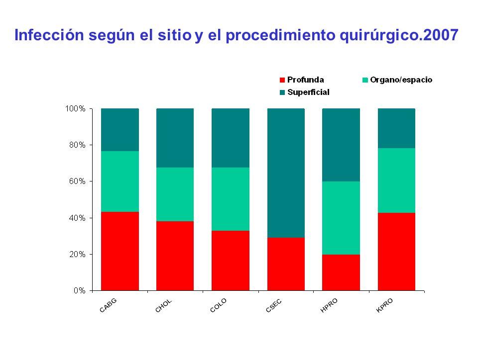 Infección según el sitio y el procedimiento quirúrgico.2007