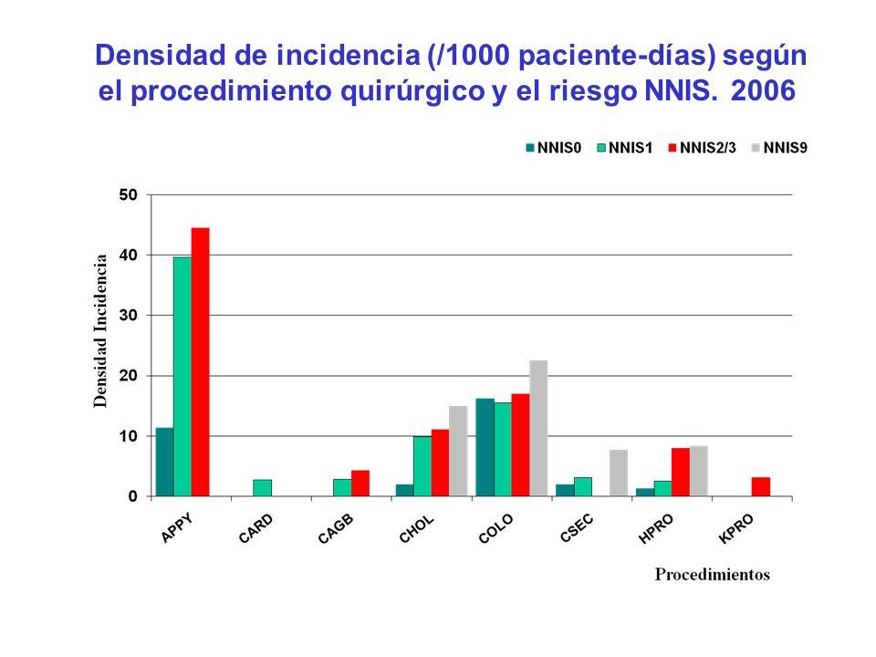 Densidad de incidencia (/1000 paciente-días) según