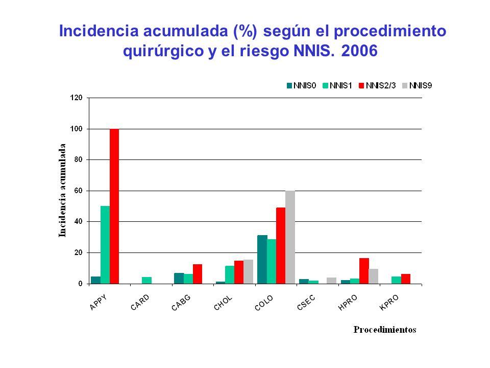 Incidencia acumulada (%) según el procedimiento