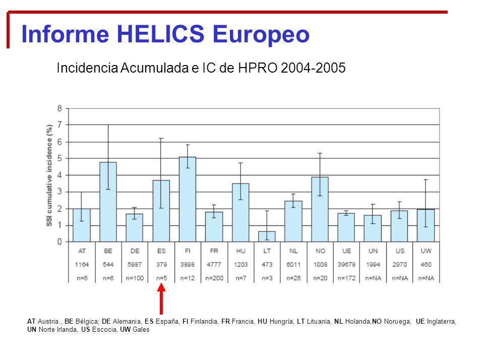 Informe HELICS Europeo