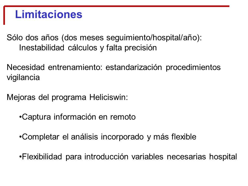 Limitaciones Sólo dos años (dos meses seguimiento/hospital/año):