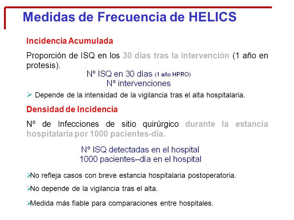 Medidas de Frecuencia de HELICS