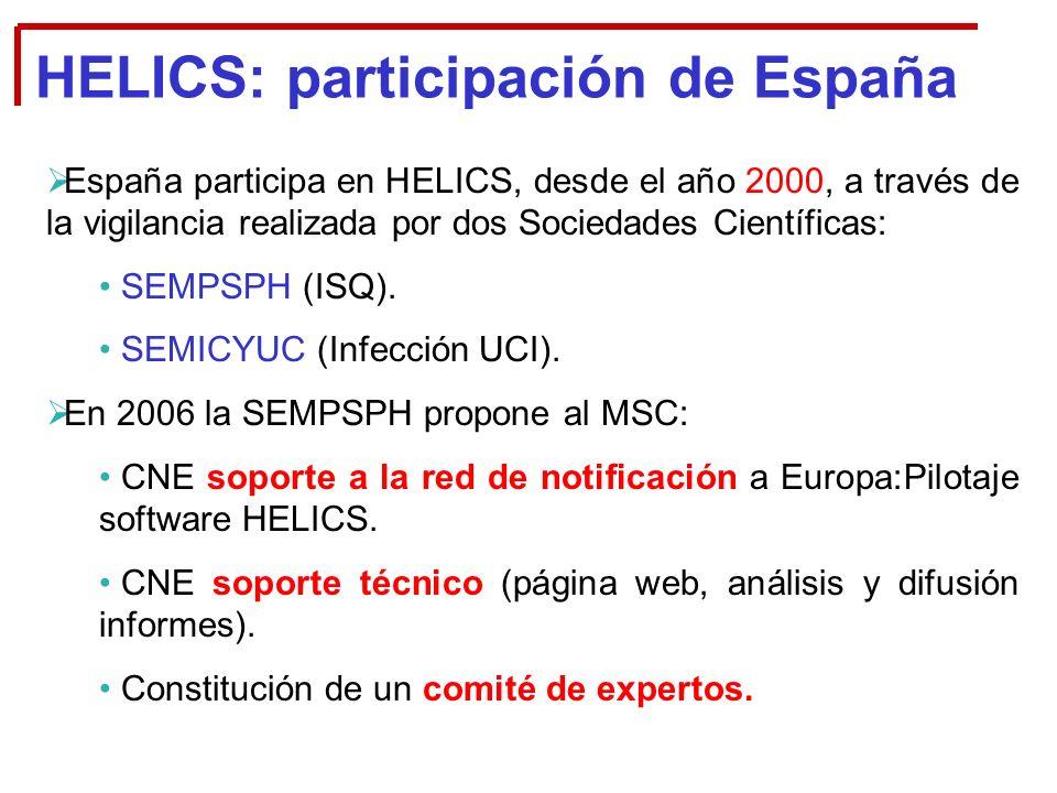 HELICS: participación de España