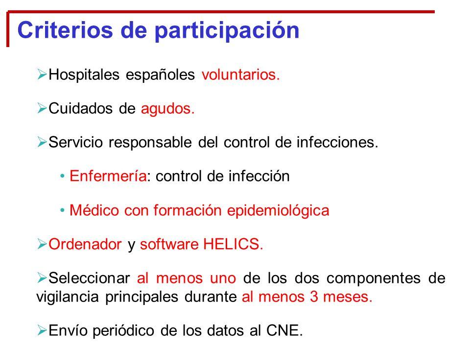 Criterios de participación