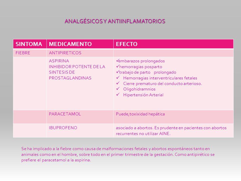 ANALGÉSICOS Y ANTIINFLAMATORIOS SINTOMA MEDICAMENTO EFECTO