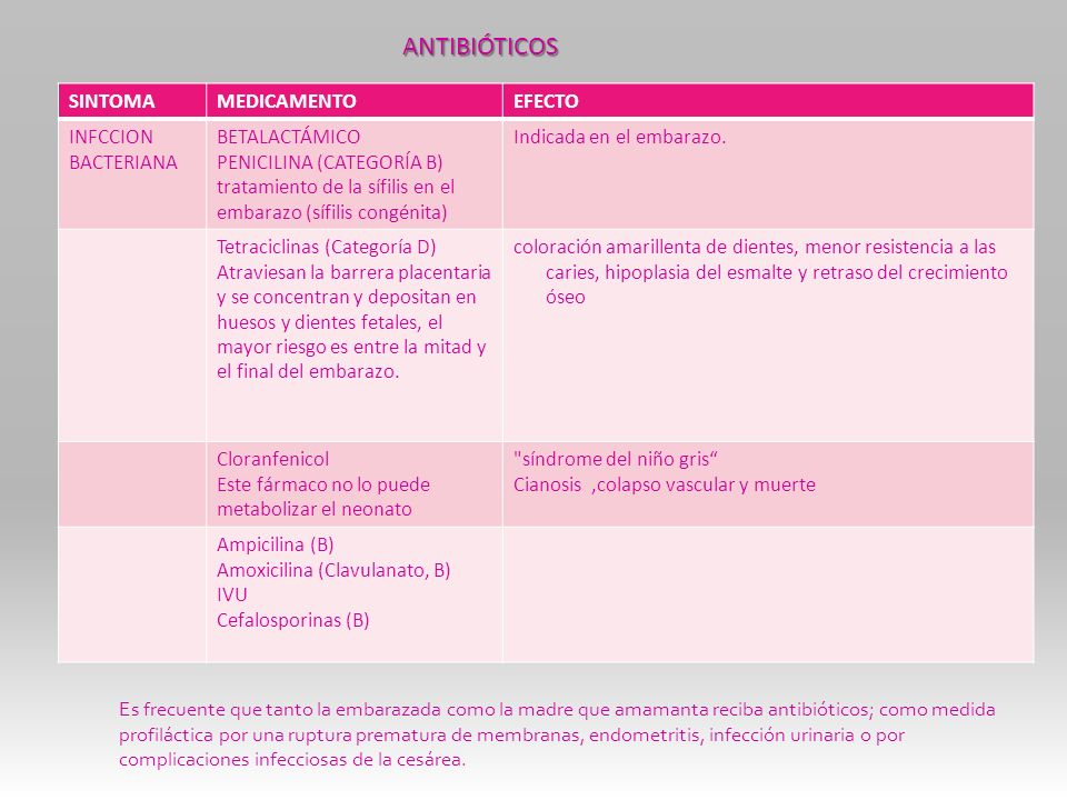 ANTIBIÓTICOS SINTOMA MEDICAMENTO EFECTO INFCCION BACTERIANA