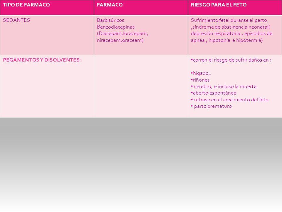 TIPO DE FARMACO FARMACO. RIESGO PARA EL FETO. SEDANTES. Barbitúricos. Benzodiacepinas. (Diacepam,loracepam, niracepam,oraceam)