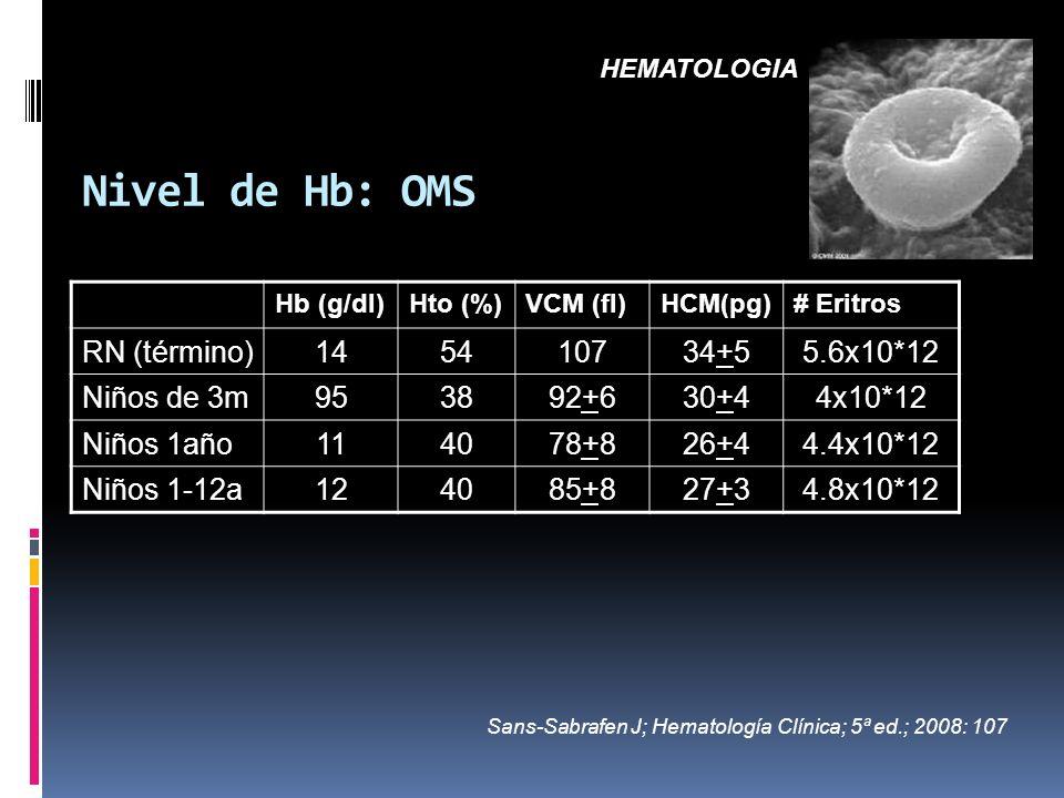 Nivel de Hb: OMS RN (término) 14 54 107 34+5 5.6x10*12 Niños de 3m 95
