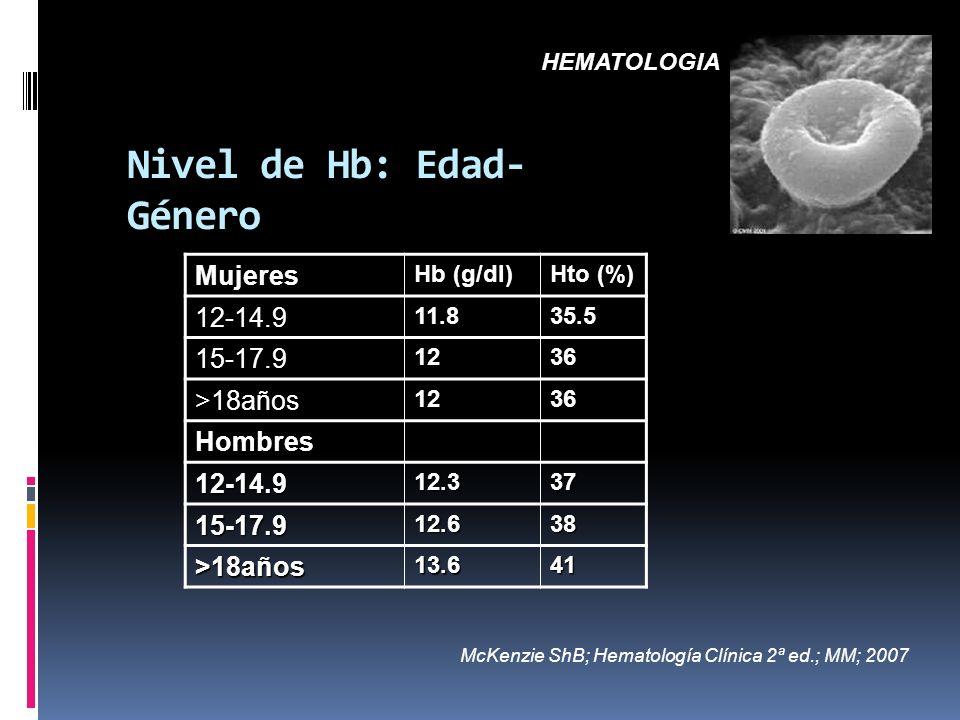 Nivel de Hb: Edad- Género