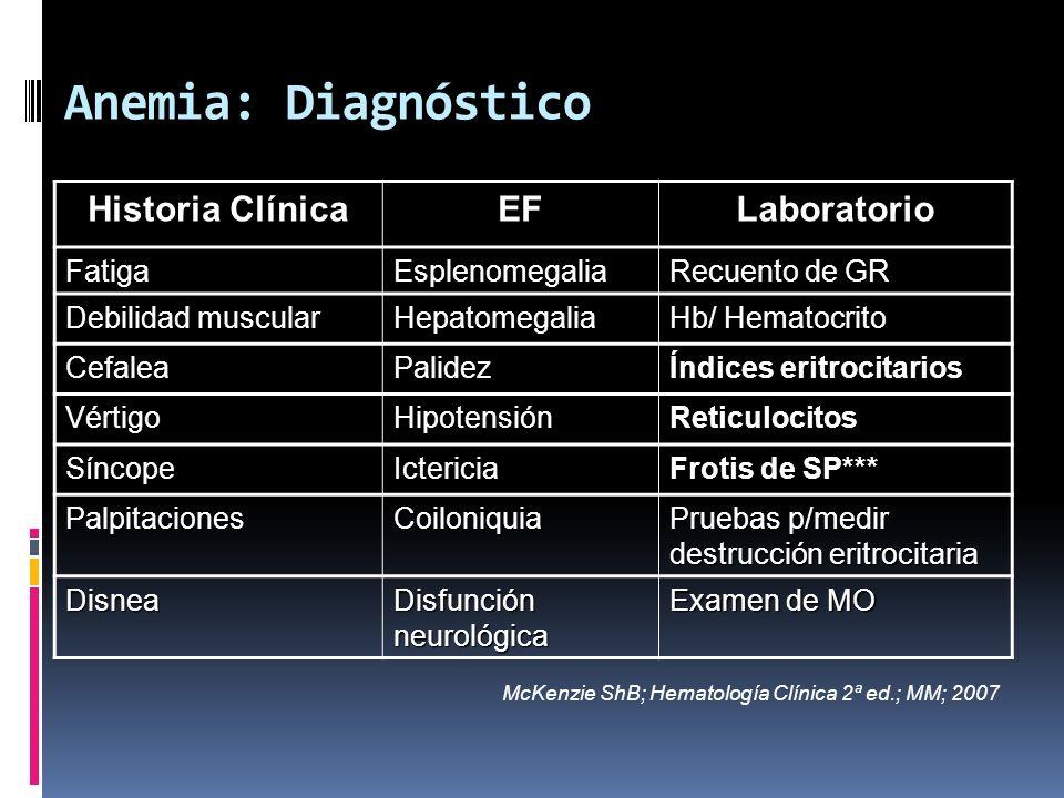 Anemia: Diagnóstico Historia Clínica EF Laboratorio Fatiga
