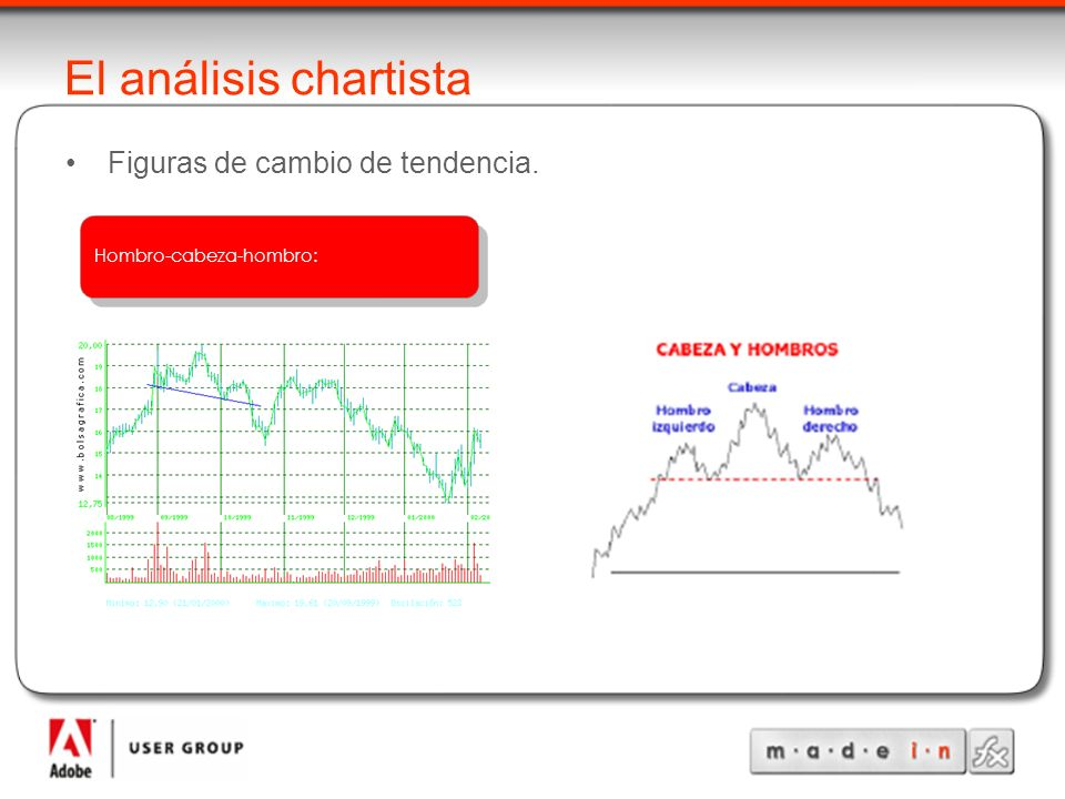 El análisis chartista Figuras de cambio de tendencia.