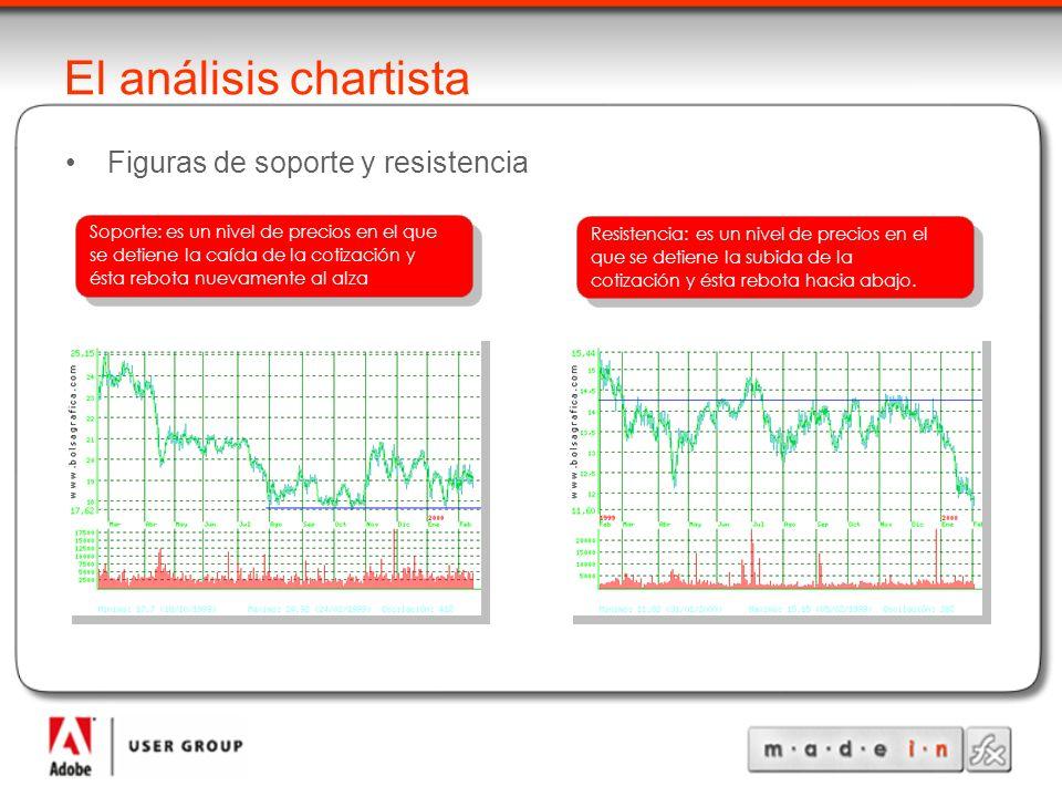 El análisis chartista Figuras de soporte y resistencia