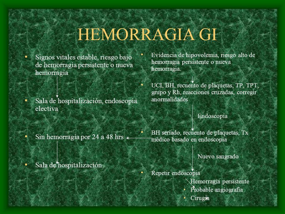 HEMORRAGIA GI Signos vitales estable, riesgo bajo de hemorragia persistente o nueva hemorragia. Sala de hospitalización, endoscopia electiva.