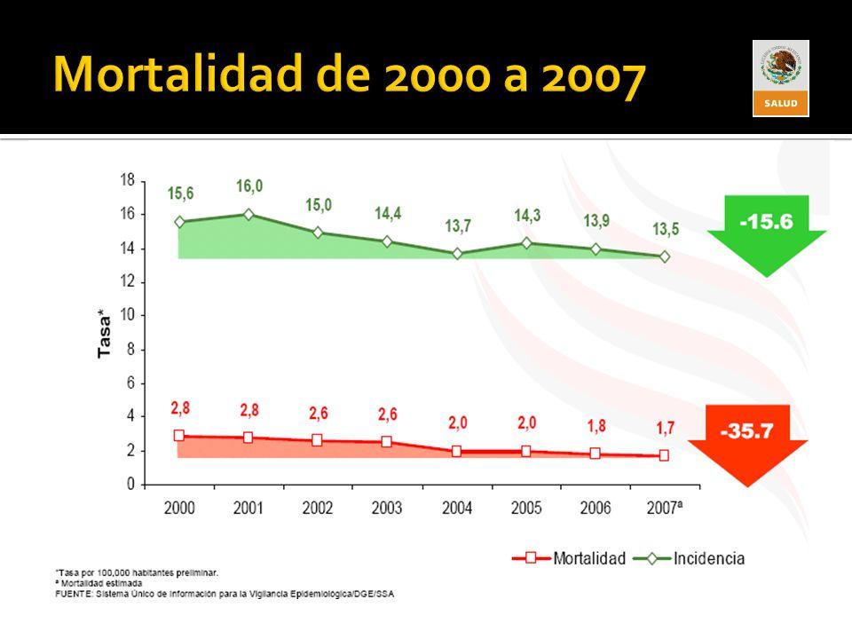 Mortalidad de 2000 a 2007