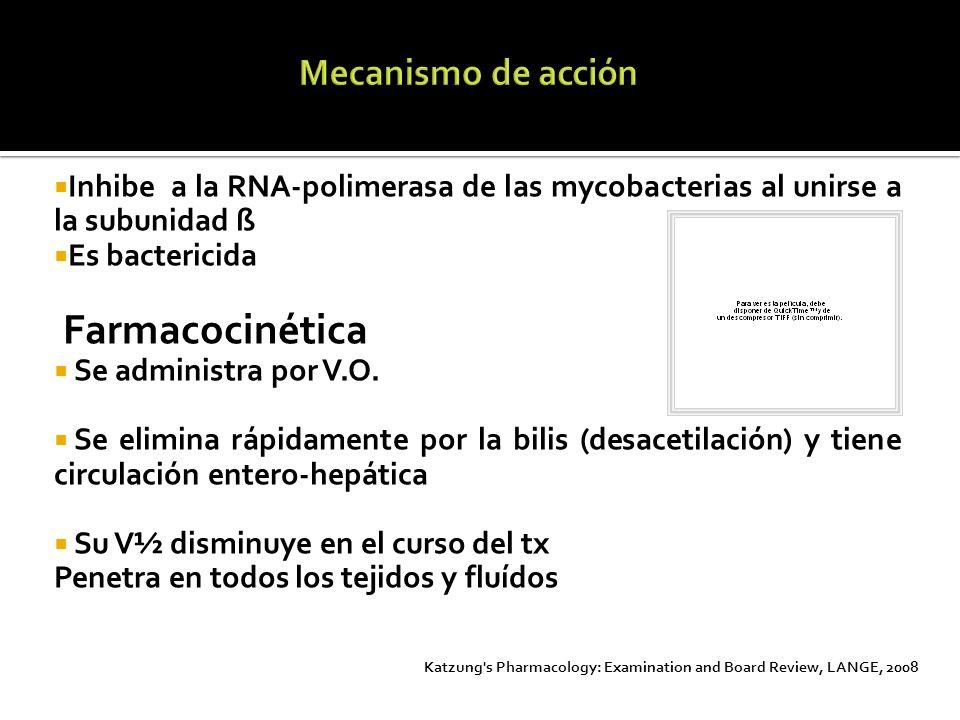 Farmacocinética Mecanismo de acción