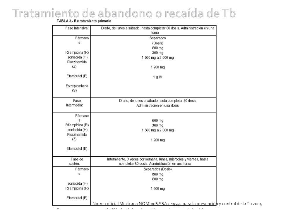 Tratamiento de abandono o recaída de Tb