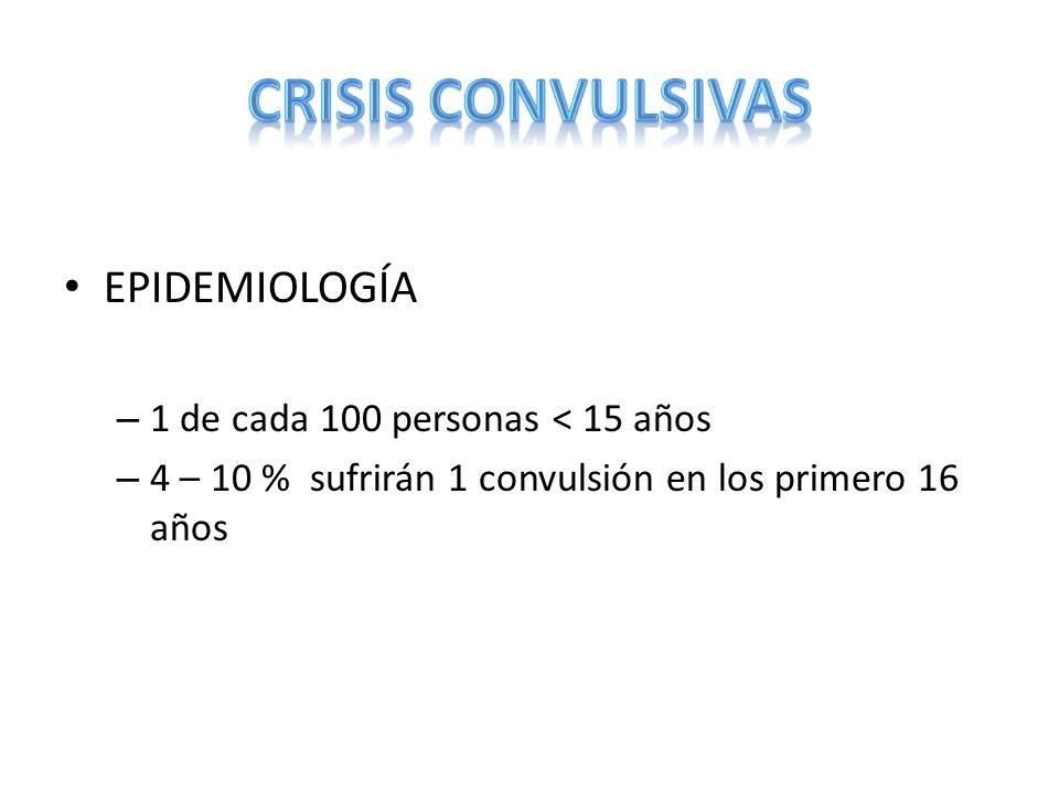 CRISIS CONVULSIVAS EPIDEMIOLOGÍA 1 de cada 100 personas < 15 años