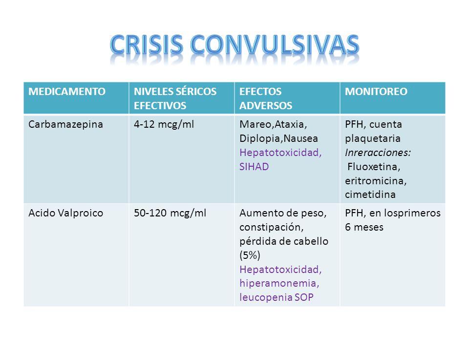 CRISIS CONVULSIVAS MEDICAMENTO NIVELES SÉRICOS EFECTIVOS