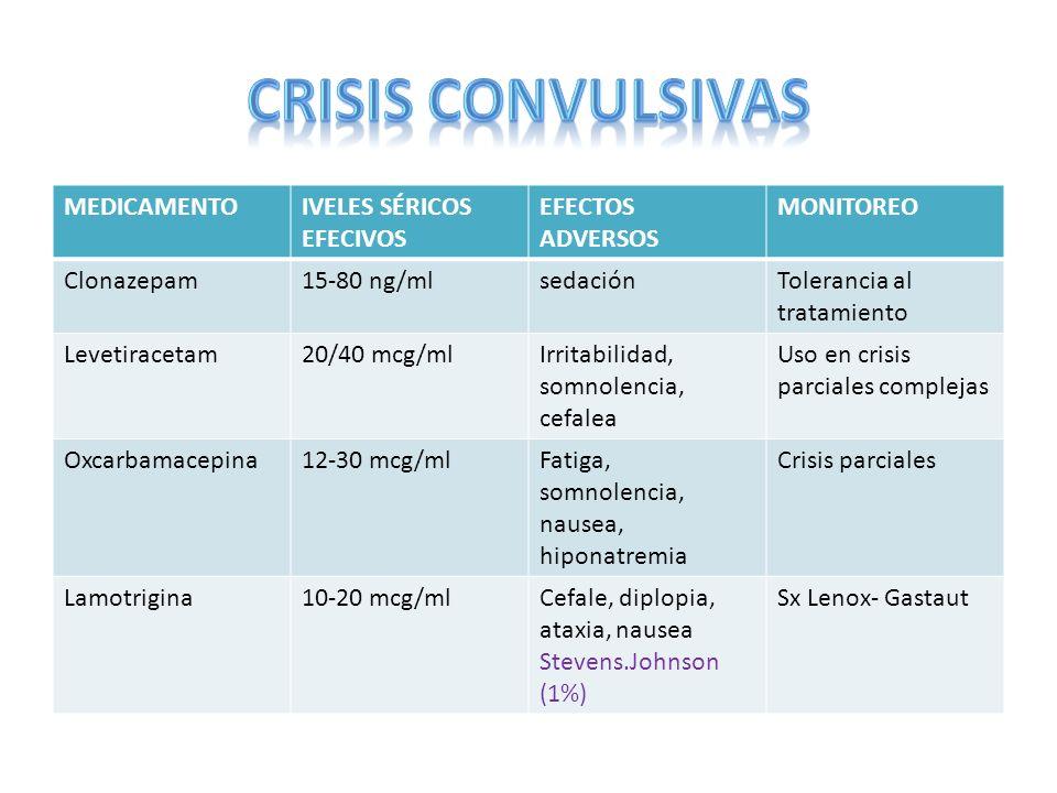 CRISIS CONVULSIVAS MEDICAMENTO IVELES SÉRICOS EFECIVOS