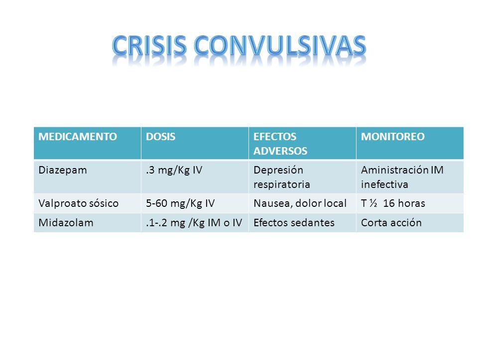 CRISIS CONVULSIVAS MEDICAMENTO DOSIS EFECTOS ADVERSOS MONITOREO