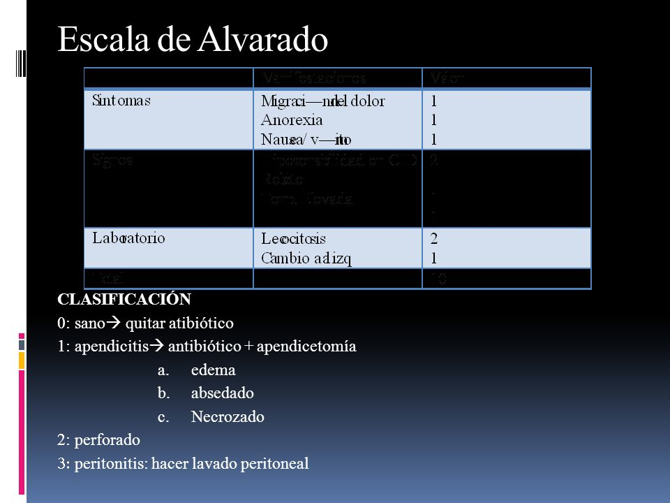Escala de Alvarado CLASIFICACIÓN 0: sano quitar atibiótico