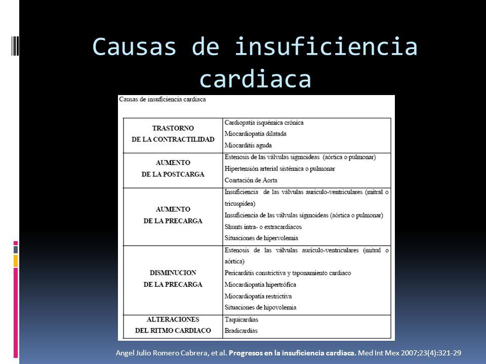 Causas de insuficiencia cardiaca