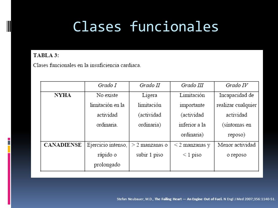 Clases funcionales Stefan Neubauer, M.D., The Failing Heart — An Engine Out of Fuel.