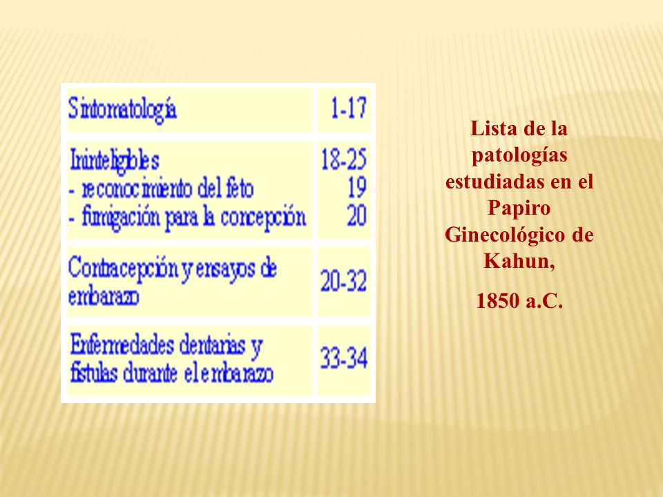 Lista de la patologías estudiadas en el Papiro Ginecológico de Kahun,