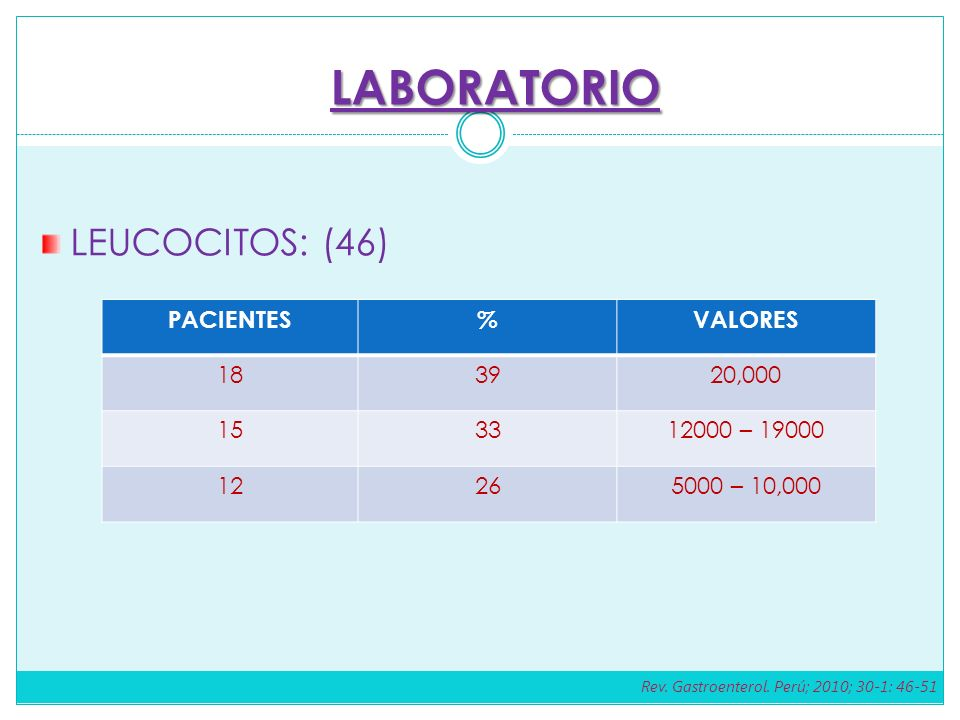 LABORATORIO LEUCOCITOS: (46) PACIENTES % VALORES 18 39 20,000 15 33