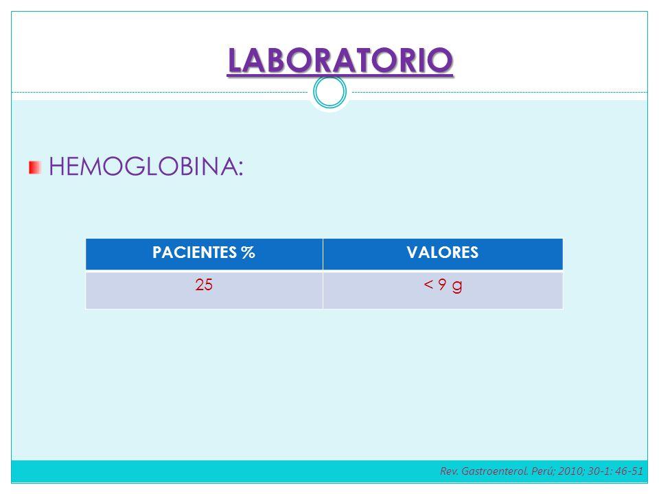 LABORATORIO HEMOGLOBINA: PACIENTES % VALORES 25 < 9 g