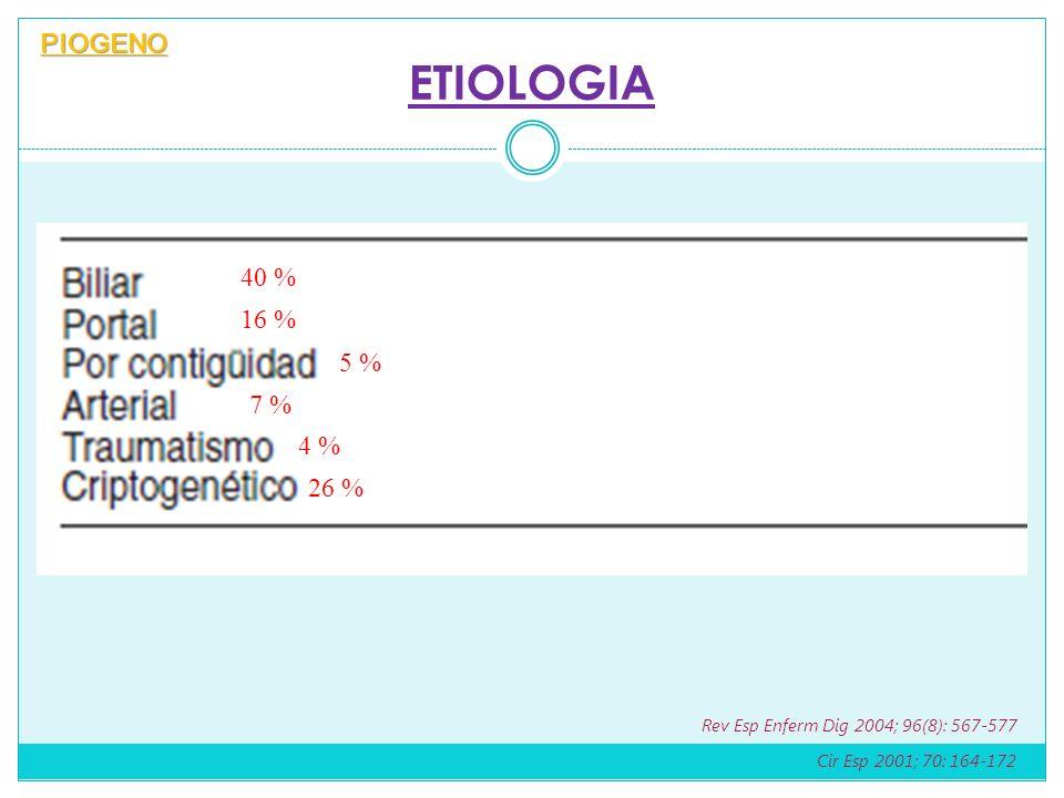 ETIOLOGIA PIOGENO 40 % 16 % 5 % 7 % 4 % 26 %