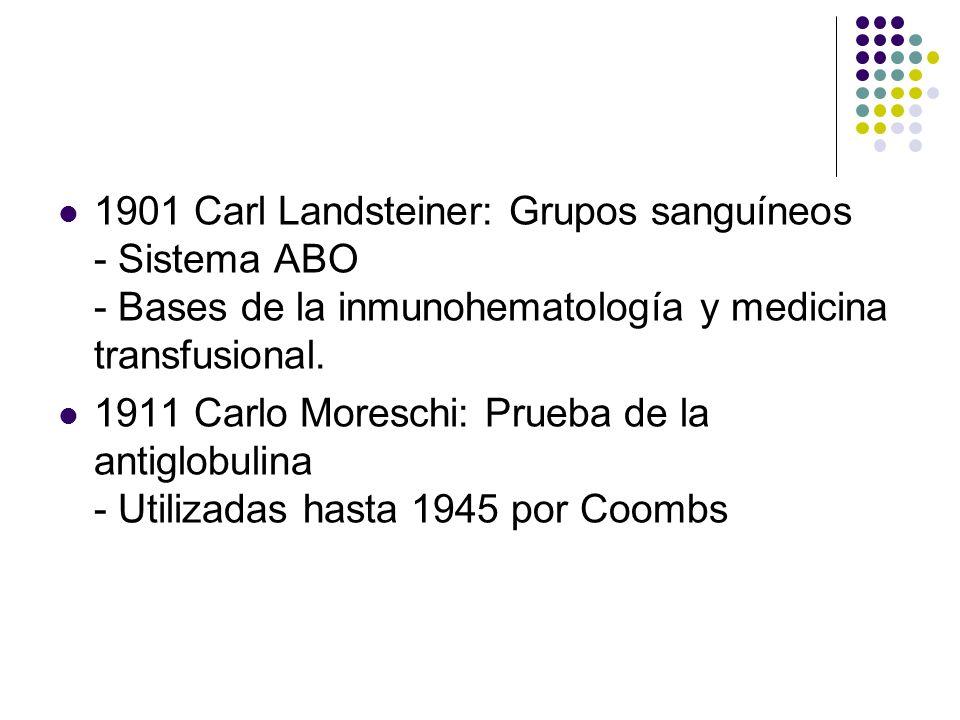 HISTORIA SXX 1901 Carl Landsteiner: Grupos sanguíneos - Sistema ABO - Bases de la inmunohematología y medicina transfusional.