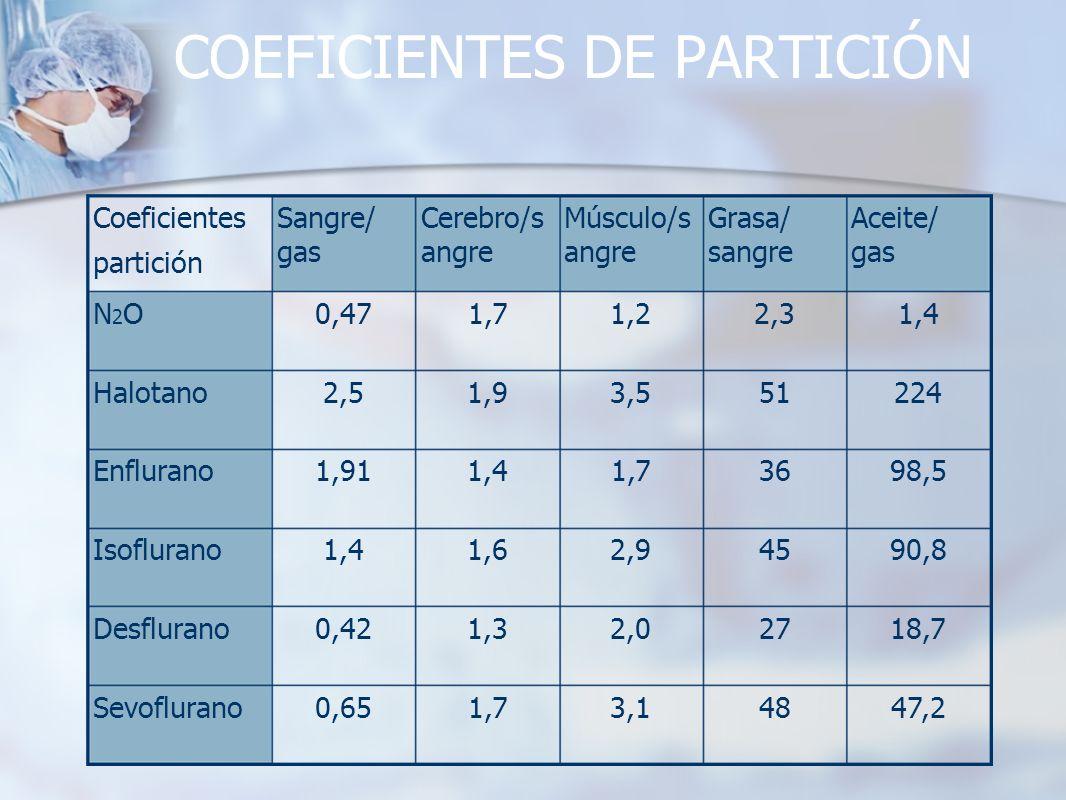 COEFICIENTES DE PARTICIÓN