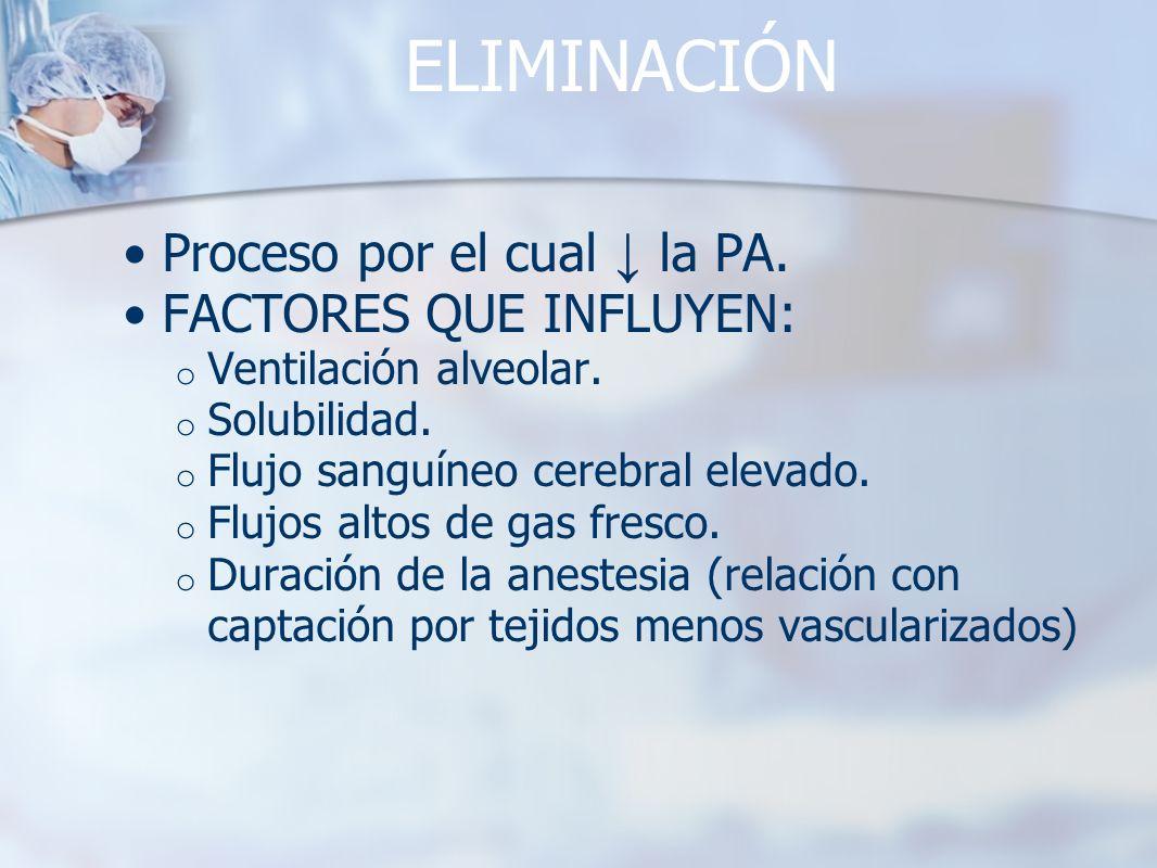 ELIMINACIÓN Proceso por el cual ↓ la PA. FACTORES QUE INFLUYEN: