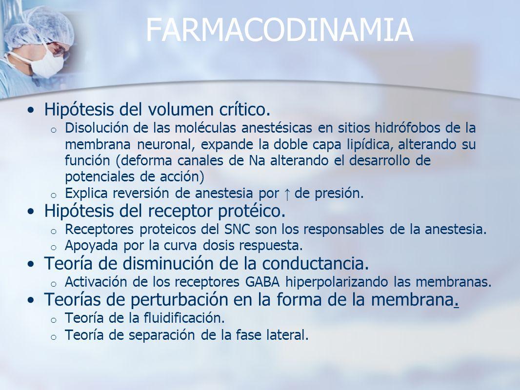 FARMACODINAMIA Hipótesis del volumen crítico.