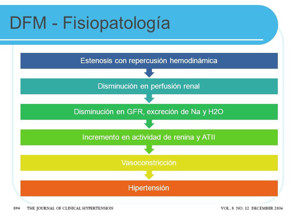 DFM - Fisiopatología Estenosis con repercusión hemodinámica. Disminución en perfusión renal. Disminución en GFR, excreción de Na y H2O.