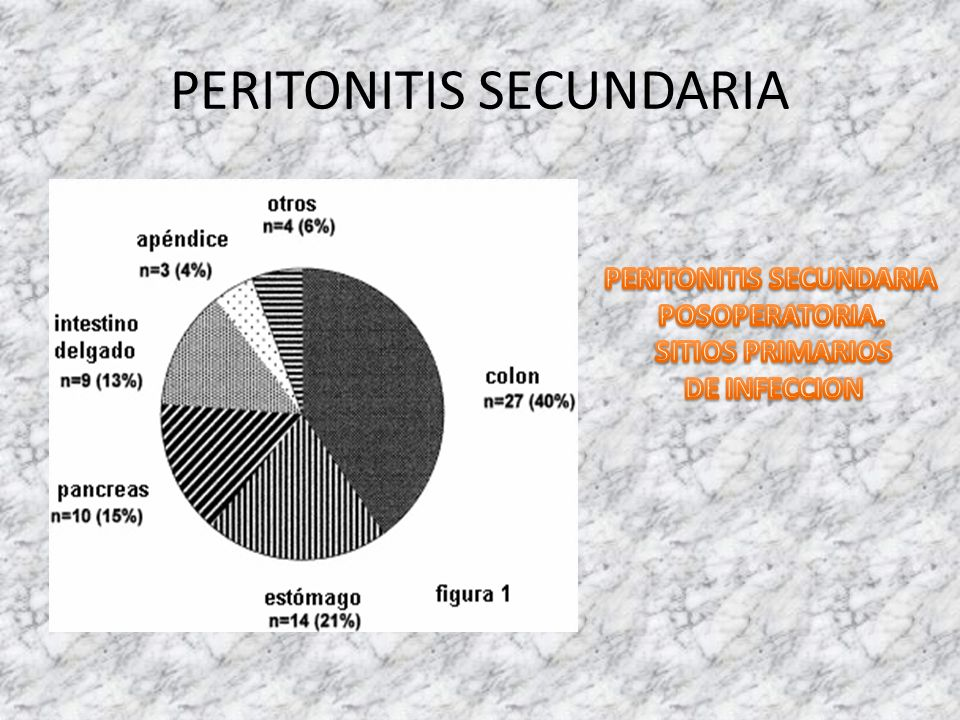 PERITONITIS SECUNDARIA