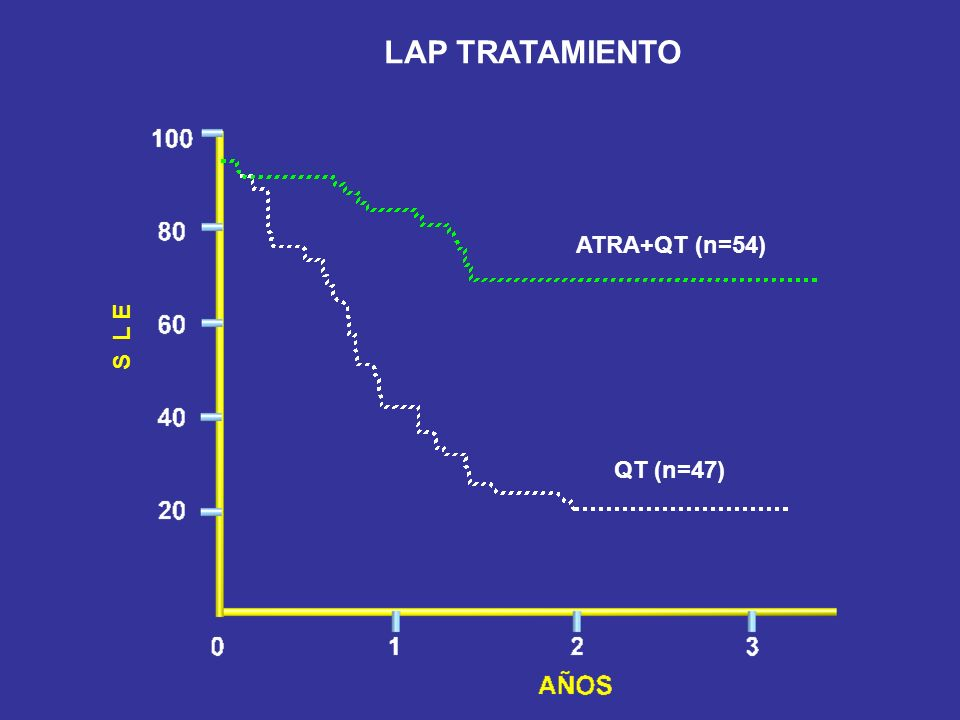 LAP TRATAMIENTO ATRA+QT (n=54) S L E QT (n=47)