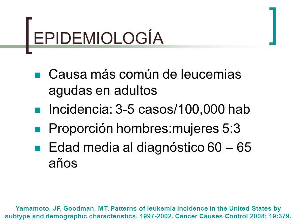 EPIDEMIOLOGÍA Causa más común de leucemias agudas en adultos