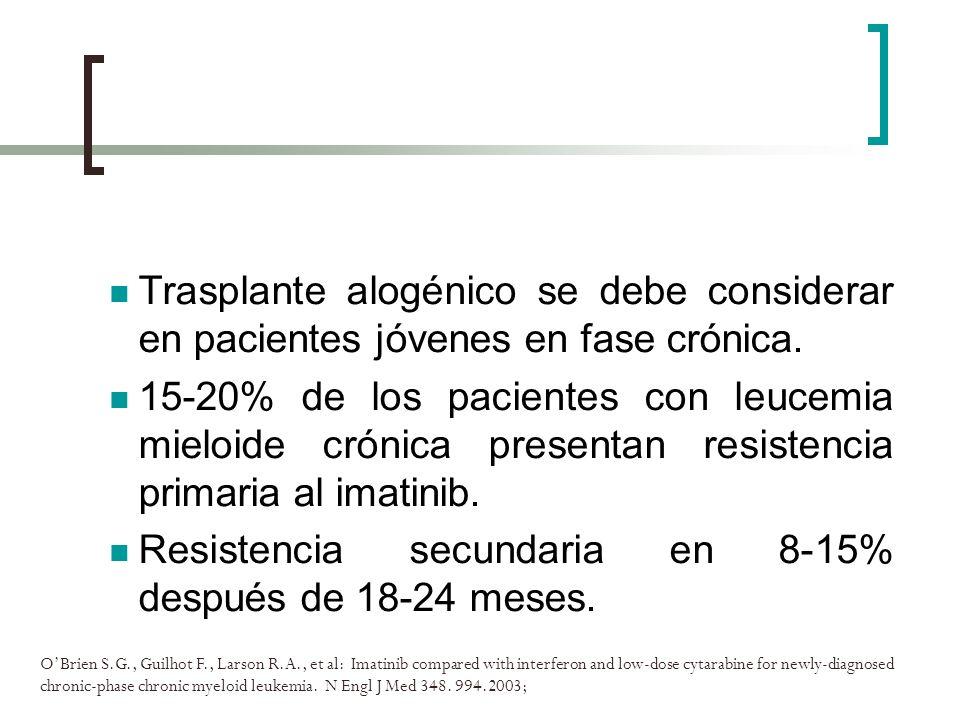 Resistencia secundaria en 8-15% después de 18-24 meses.