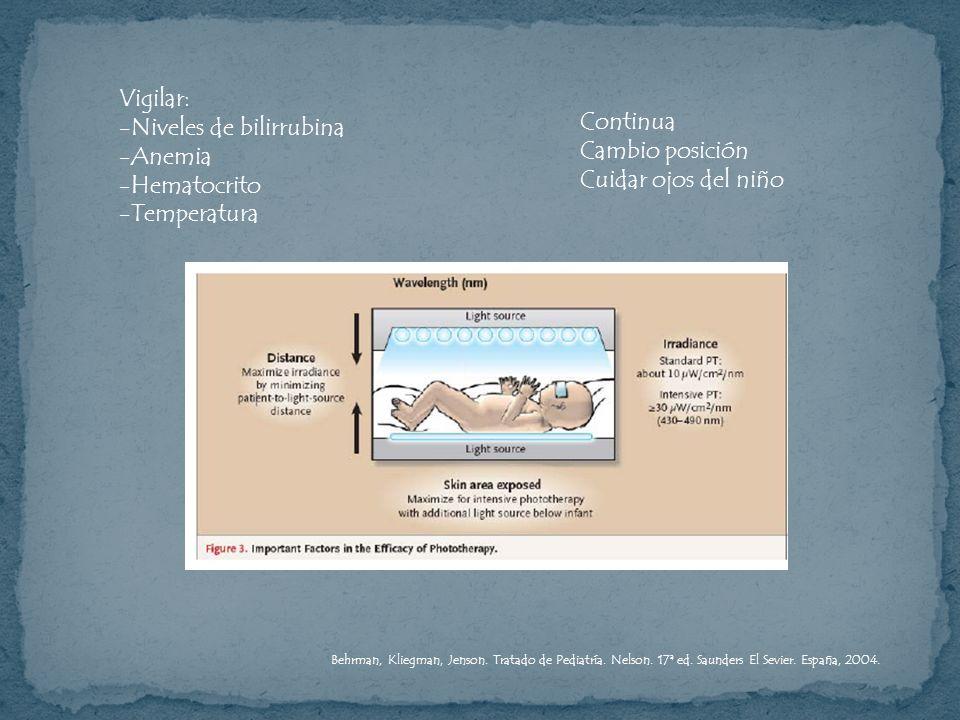 Niveles de bilirrubina Anemia Hematocrito Temperatura Continua