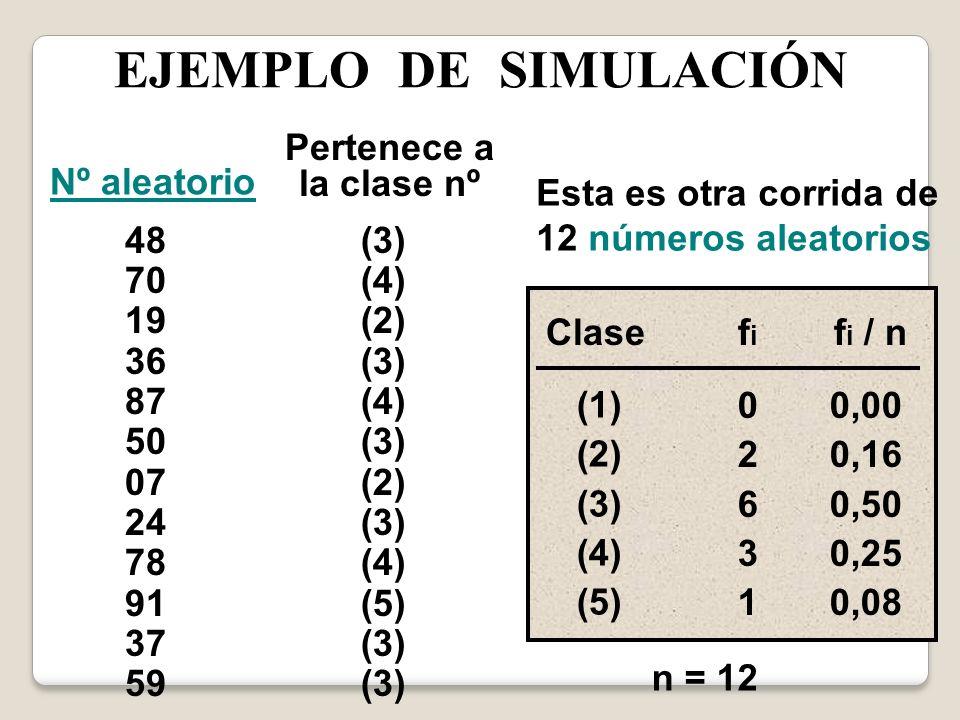 EJEMPLO DE SIMULACIÓN Pertenece a la clase nº Nº aleatorio
