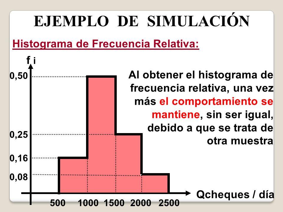 EJEMPLO DE SIMULACIÓN Histograma de Frecuencia Relativa: f i