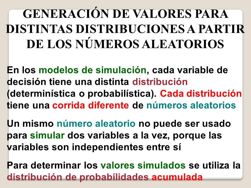 GENERACIÓN DE VALORES PARA DISTINTAS DISTRIBUCIONES A PARTIR DE LOS NÚMEROS ALEATORIOS