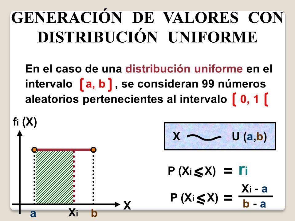 GENERACIÓN DE VALORES CON DISTRIBUCIÓN UNIFORME