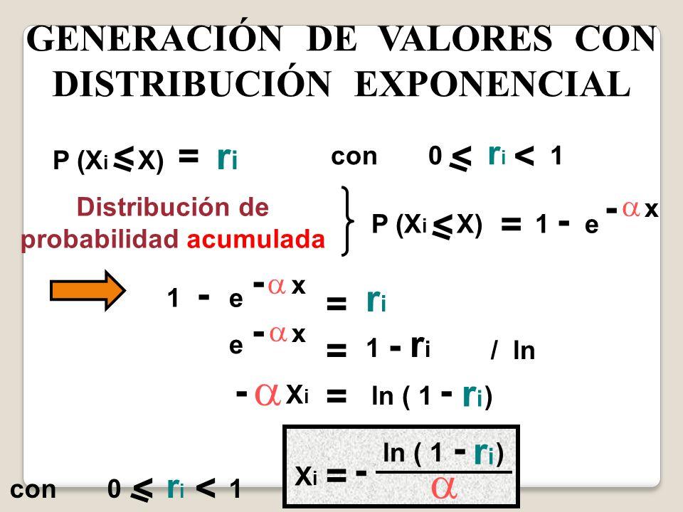 GENERACIÓN DE VALORES CON DISTRIBUCIÓN EXPONENCIAL