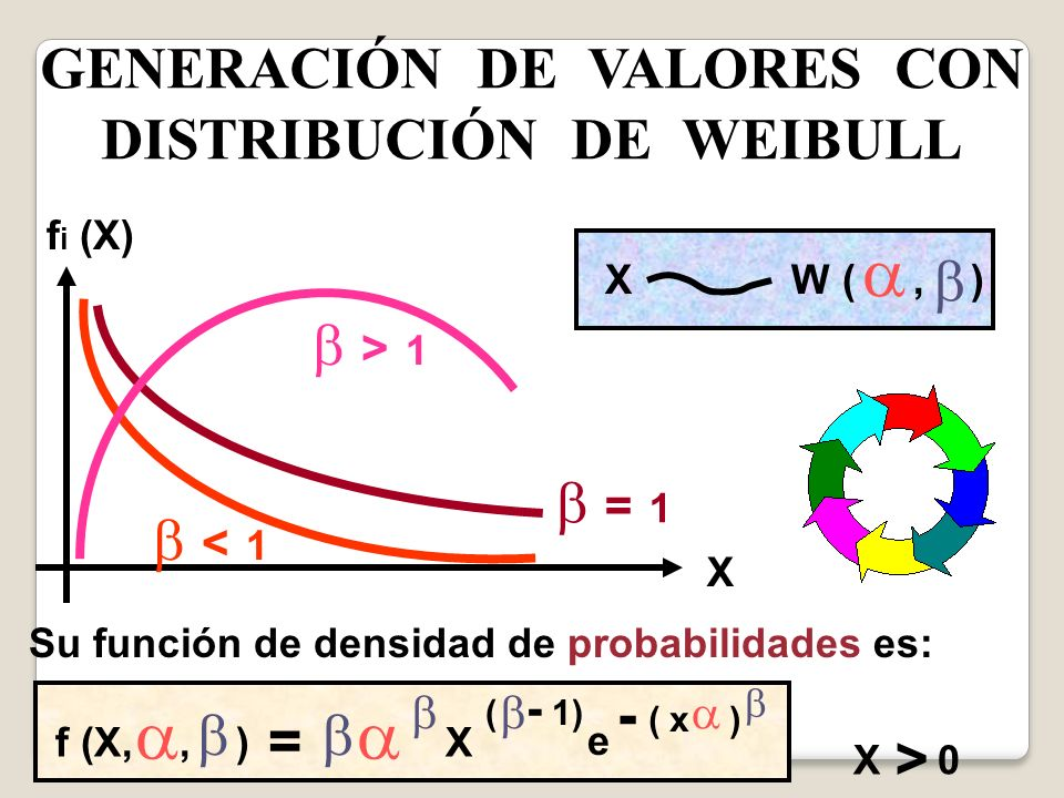 GENERACIÓN DE VALORES CON DISTRIBUCIÓN DE WEIBULL