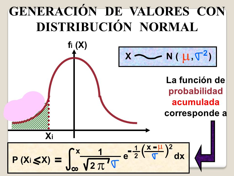 ( ) GENERACIÓN DE VALORES CON DISTRIBUCIÓN NORMAL - - < = fi (X)