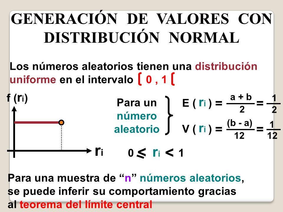 GENERACIÓN DE VALORES CON DISTRIBUCIÓN NORMAL Para un número aleatorio