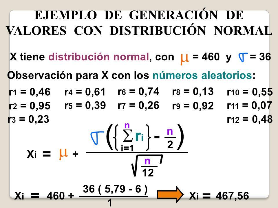 EJEMPLO DE GENERACIÓN DE VALORES CON DISTRIBUCIÓN NORMAL